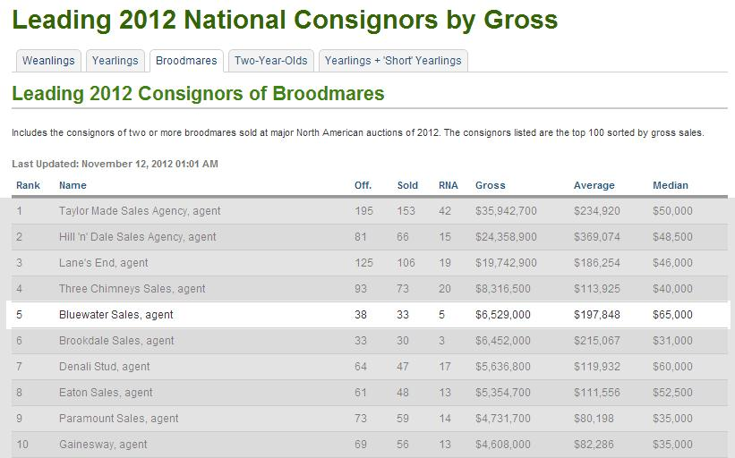 Bluewater Cracks Top 5 North American Consignors Of